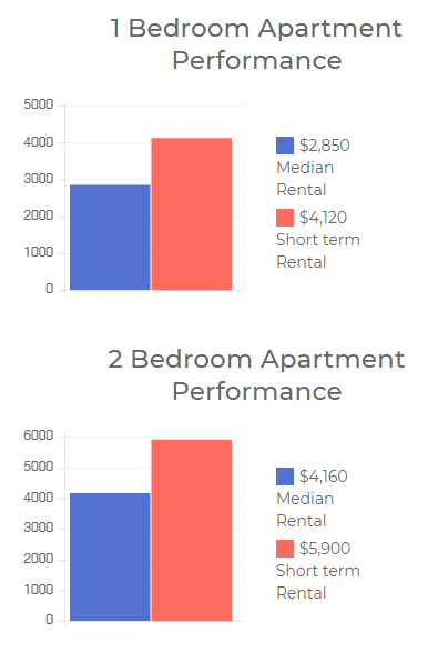 bar charts - Airbnb Property Management -Airkeeper AU