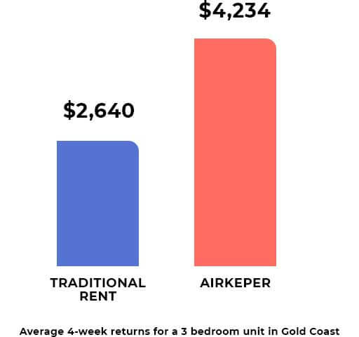 goldcoast-graph