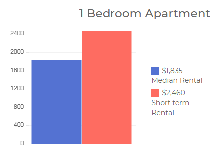 melbourne bar chart- Airbnb Property Management -Airkeeper AU